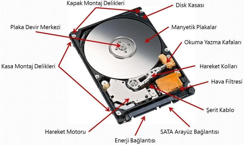 sabit disk bileşenler