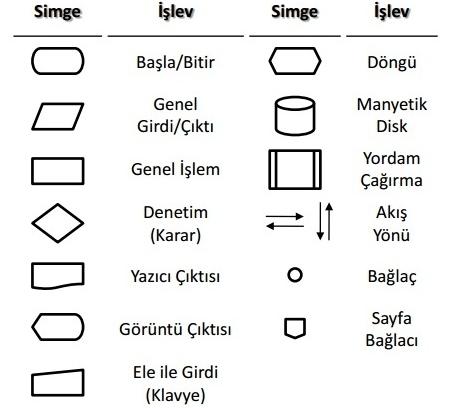 Akış Diyagramlarının Anlamları