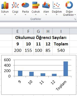 Excel Grafikler