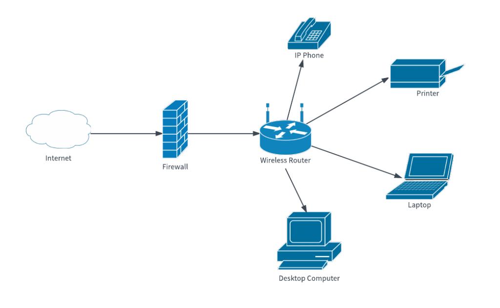 network (ağ)