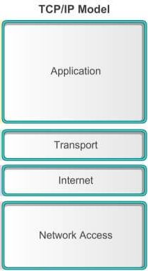 TCP IP Modeli Diyagram