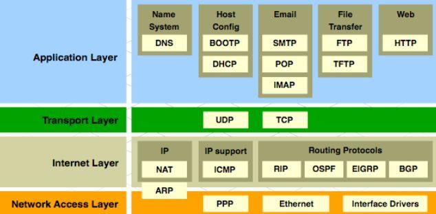 TCP/IP Katmanları ve Katman Protokolleri