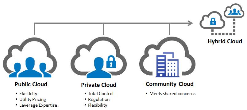 Bulut Bilişim Geliştirme Modelleri