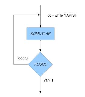 Do-While Döngüsü Akış Diyagramı Gösterimi