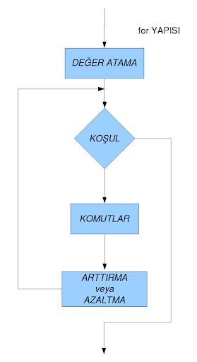 For Döngüsü Akış Diyagramı Gösterimi