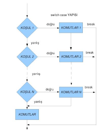 Switch-Case Akış Diyagramı Gösterimi